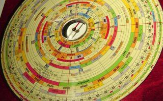 Измерь свою удачу: назначение компаса Ло-пань в фен шуй, правила использования