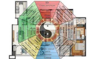 Исполнитель желаний в фен-шуй — восьмиугольник Багуа, как правильно использовать
