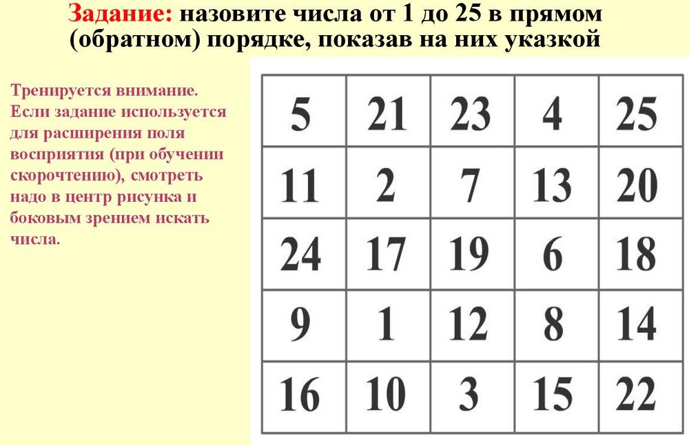 Тест Шульте